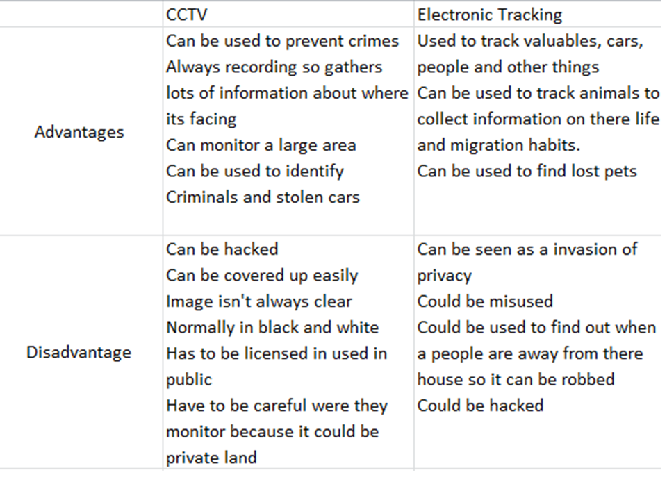 Advantages And Disadvantages Of Cctv And Electronic